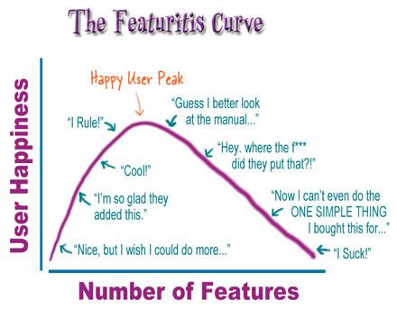 Diagram över hur fler finesser först ökar användarens nytta av produkten, men sedan snabbt blir kontraproduktivt.