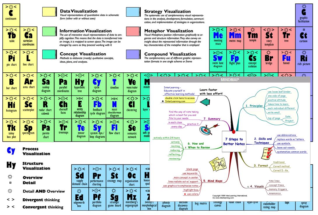 En mängd visualiseringsmetoder upplagda som ett periodiskt system.