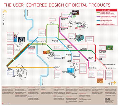 Designprocessen utritad som en tunnelbanekarta.