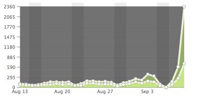 Diagram som visar hur besökssiffrorna hoppar från ca 100 per dag till över 2000.
