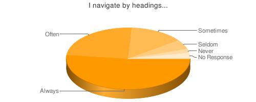 Följ länken för tabell över hur många som använder rubrikerna som navigation.