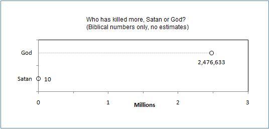 Vem dödade flest – Satan eller Gud? Bibeln ger svaret. Satan: 10. Gud: 2476633.