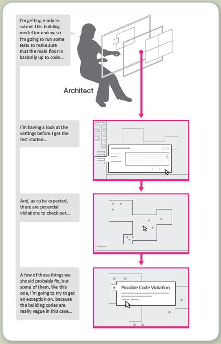 Idékort kring hur mjukvara kan befria eller låsa in en arkitekt i rutiner.