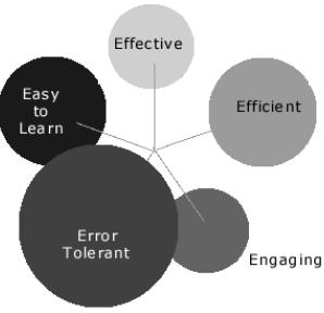 Diagram med fem cirklar: Effective, Efficient, Engaging, Error Tolerant och Easy to Learn.
